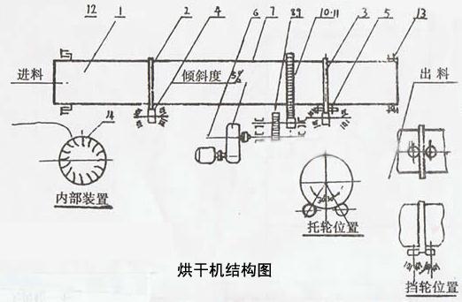 2,转筒烘干机工作原理:湿物料由皮带输送机或斗式提升机送到料斗