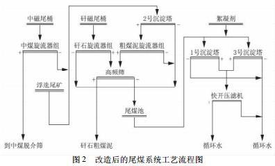 改造后的尾煤系统工艺流程图